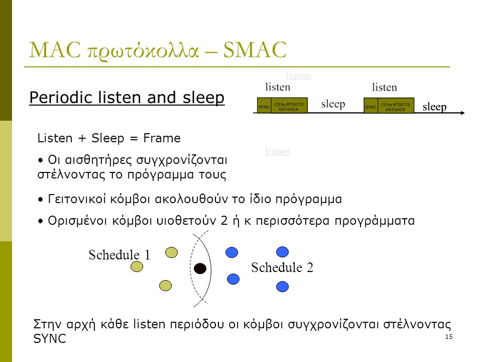 MAC πρωτόκολλα – SMAC Schedule 1 Schedule 2 Periodic listen and sleep