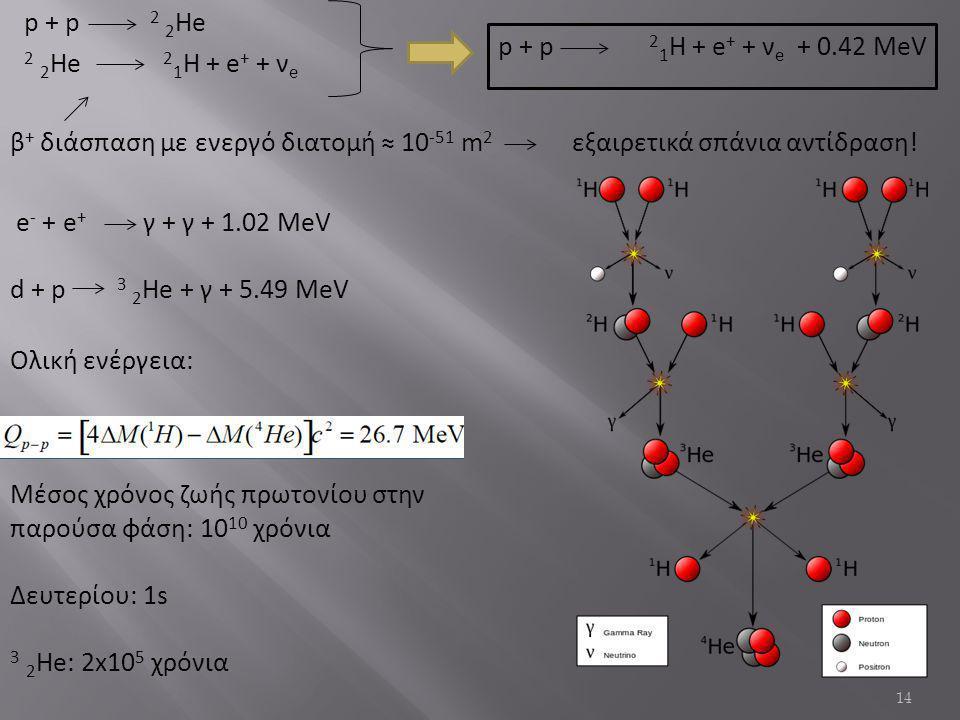 p + p 2 2He 2 2He 21Η + e+ + νe p + p 21Η + e+ + νe + 0.42 MeV.