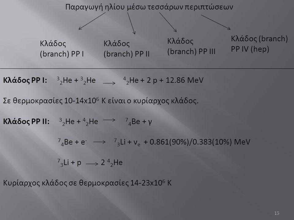 Παραγωγή ηλίου μέσω τεσσάρων περιπτώσεων