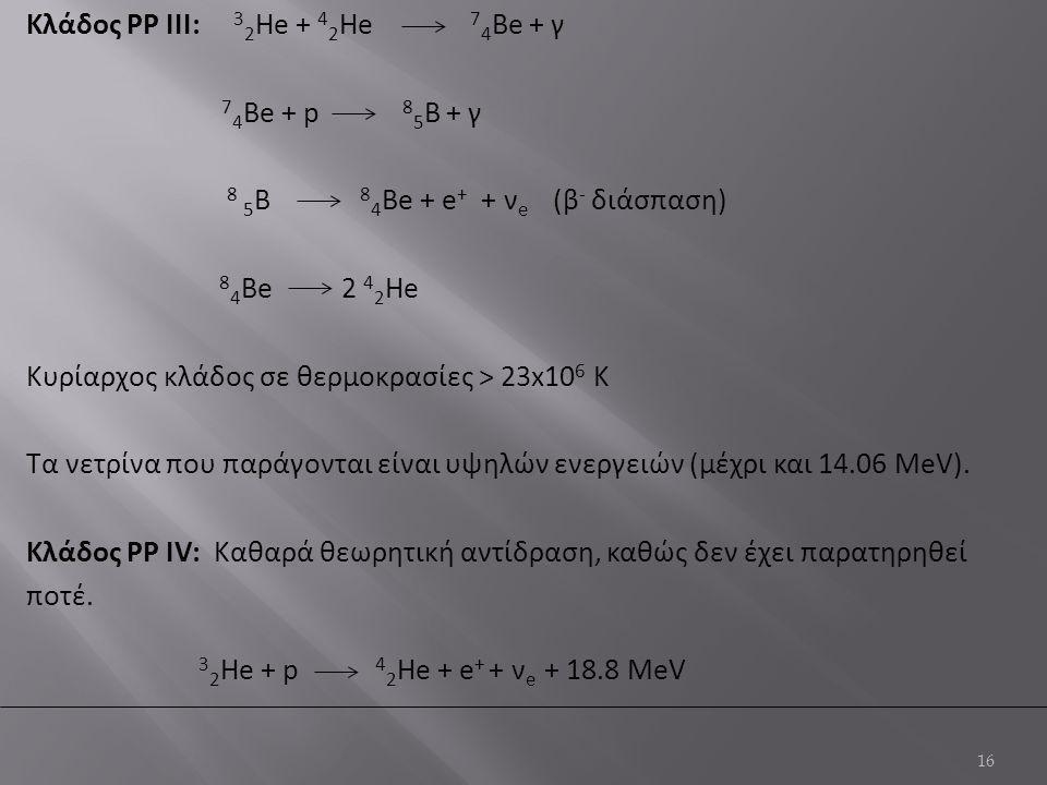 Κλάδος PP IΙΙ: 32He + 42He 74Βe + γ