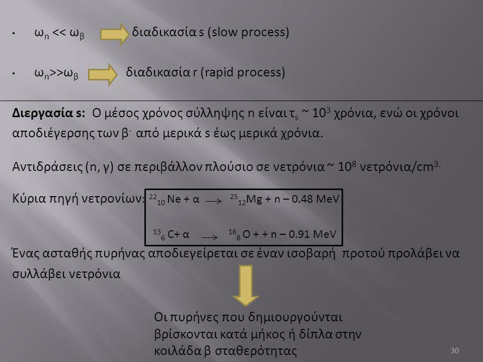 ωn << ωβ διαδικασία s (slow process)