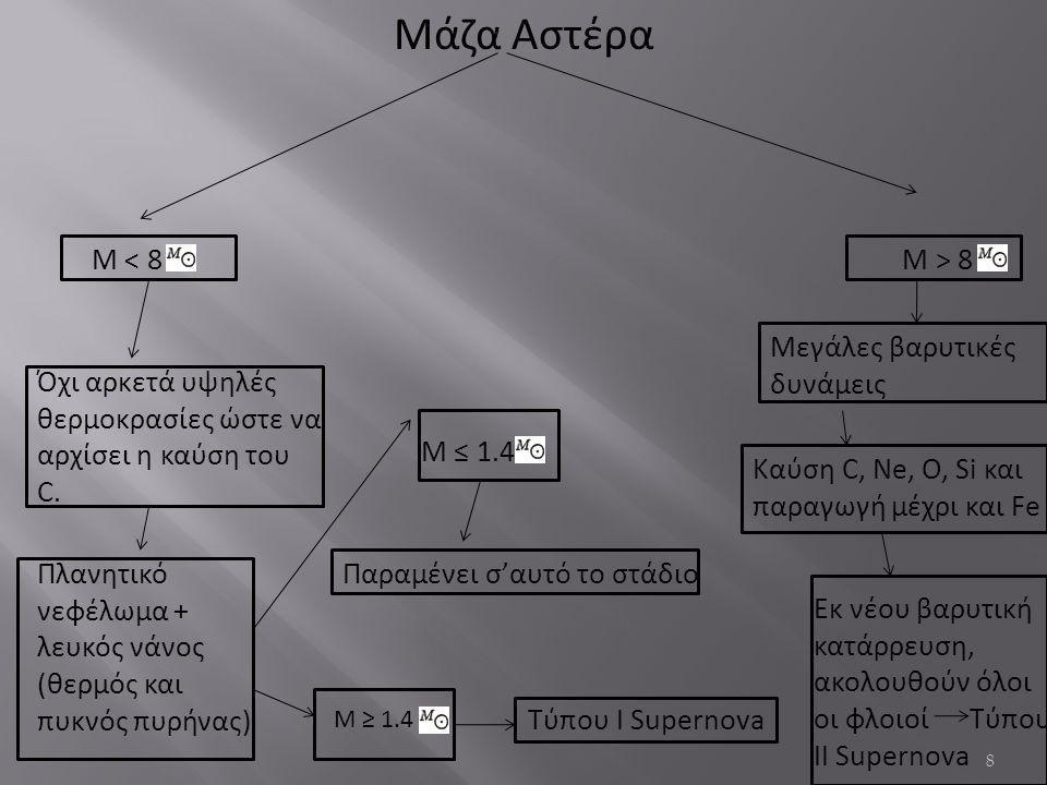 Μάζα Αστέρα Μ < 8 Μ > 8 Μεγάλες βαρυτικές δυνάμεις
