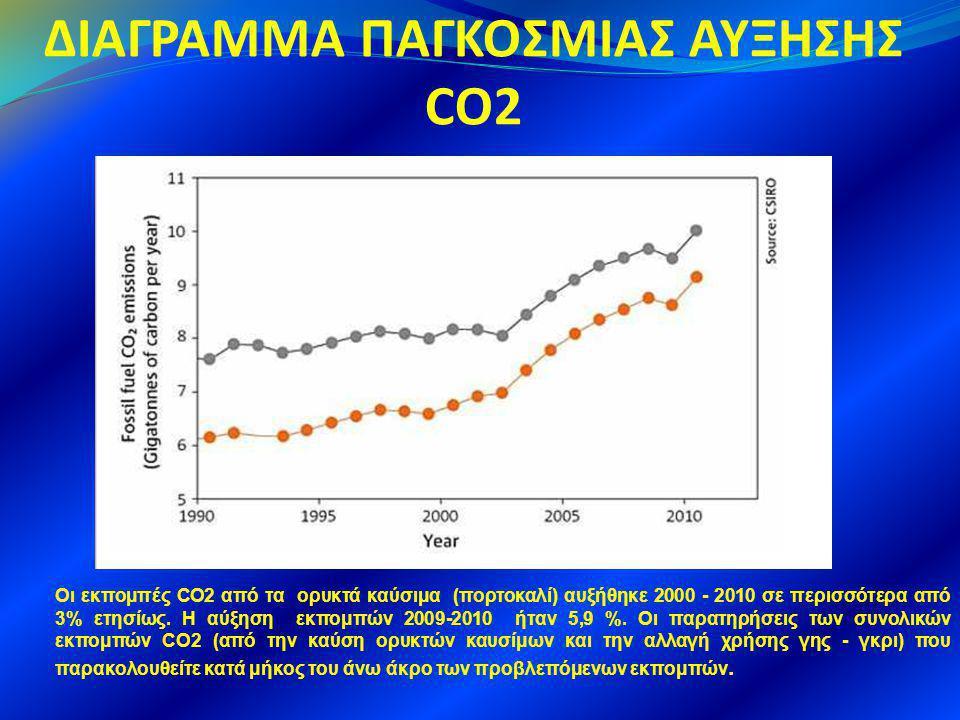 ΔΙΑΓΡΑΜΜΑ ΠΑΓΚΟΣΜΙΑΣ ΑΥΞΗΣΗΣ CO2