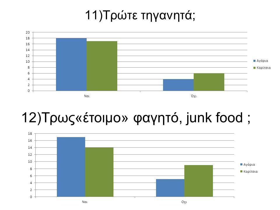12)Τρως«έτοιμο» φαγητό, junk food ;