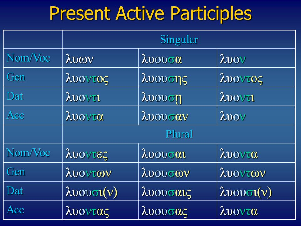 Present Active Participles