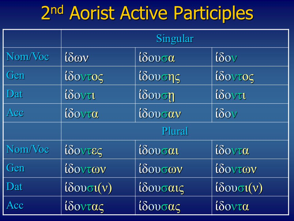 2nd Aorist Active Participles