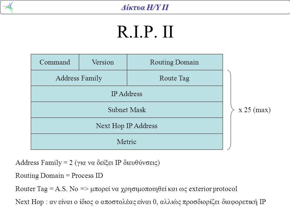 R.I.P. II Command Version Routing Domain Address Family Route Tag