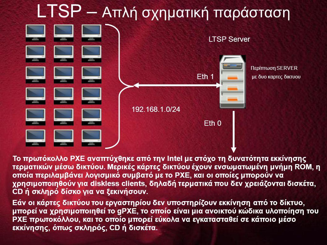 LTSP – Απλή σχηματική παράσταση