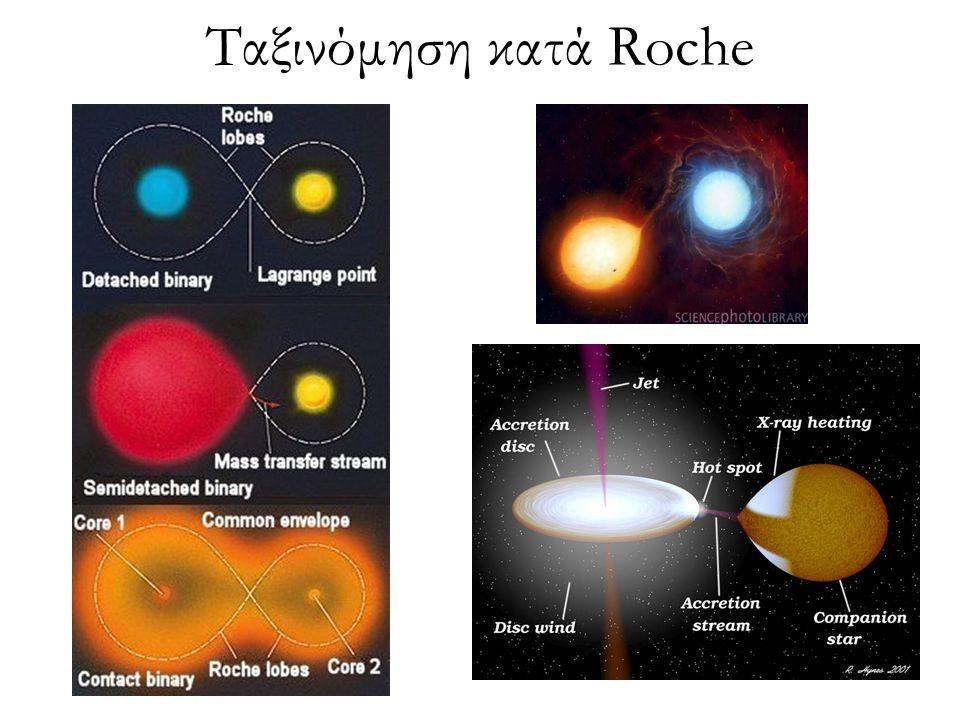 Ταξινόμηση κατά Roche