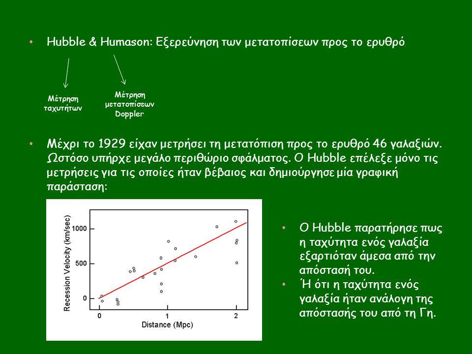Μέτρηση μετατοπίσεων Doppler