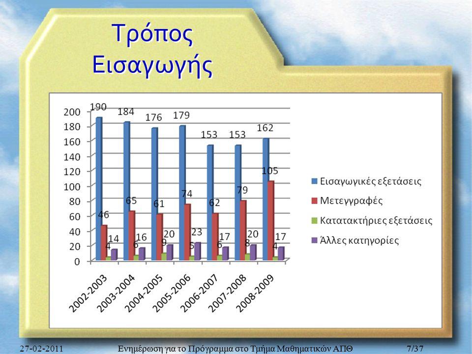 Τρόπος Εισαγωγής 27-02-2011. Ενημέρωση για το Πρόγραμμα στο Τμήμα Μαθηματικών ΑΠΘ. Ενημέρωση για το Πρόγραμμα στο Τμήμα Μαθηματικών ΑΠΘ.