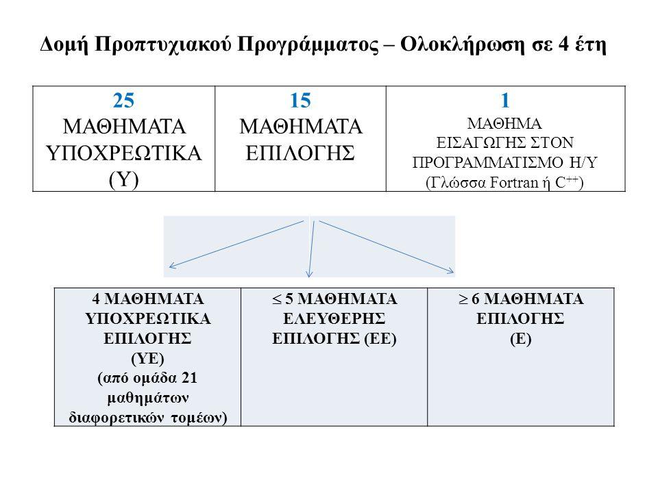 Δομή Προπτυχιακού Προγράμματος – Ολοκλήρωση σε 4 έτη
