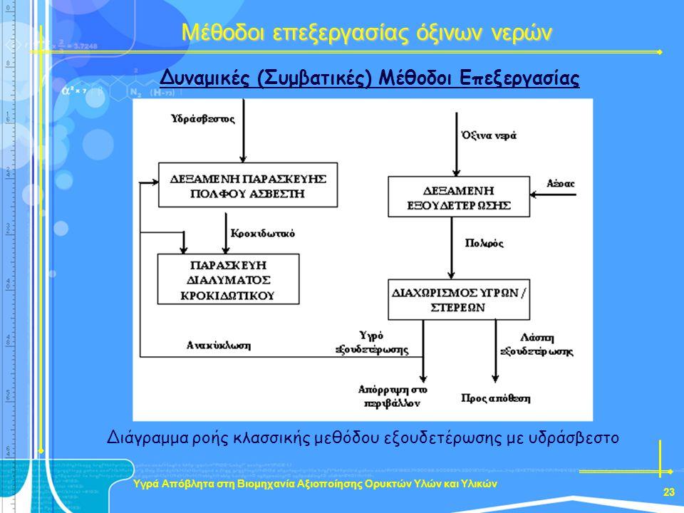 Δυναμικές (Συμβατικές) Μέθοδοι Επεξεργασίας