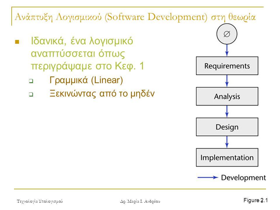 Ανάπτυξη Λογισμικού (Software Development) στη θεωρία