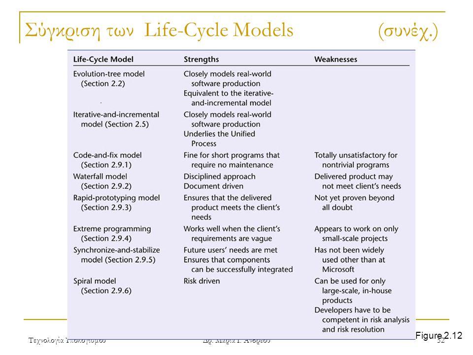 Σύγκριση των Life-Cycle Models (συνέχ.)