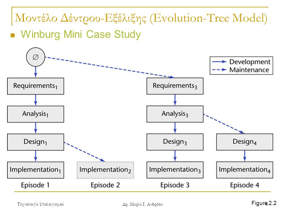 Μοντέλο Δέντρου-Εξέλιξης (Evolution-Tree Model)