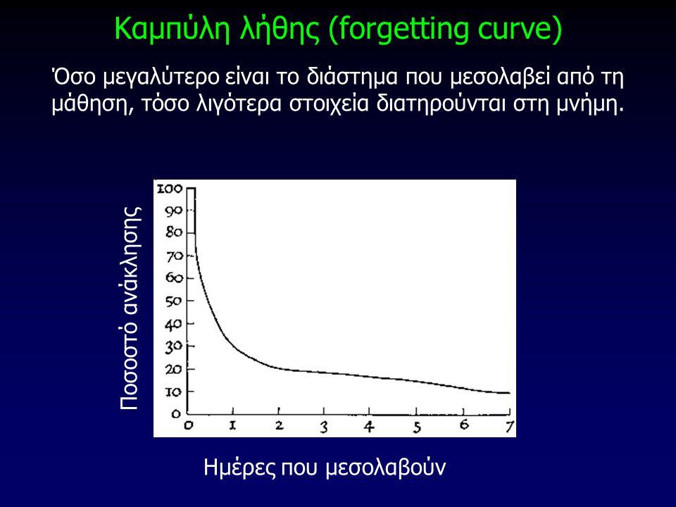 Καμπύλη λήθης (forgetting curve)