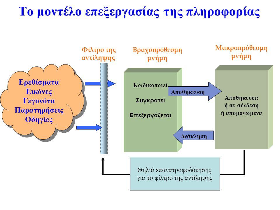 Το μοντέλο επεξεργασίας της πληροφορίας