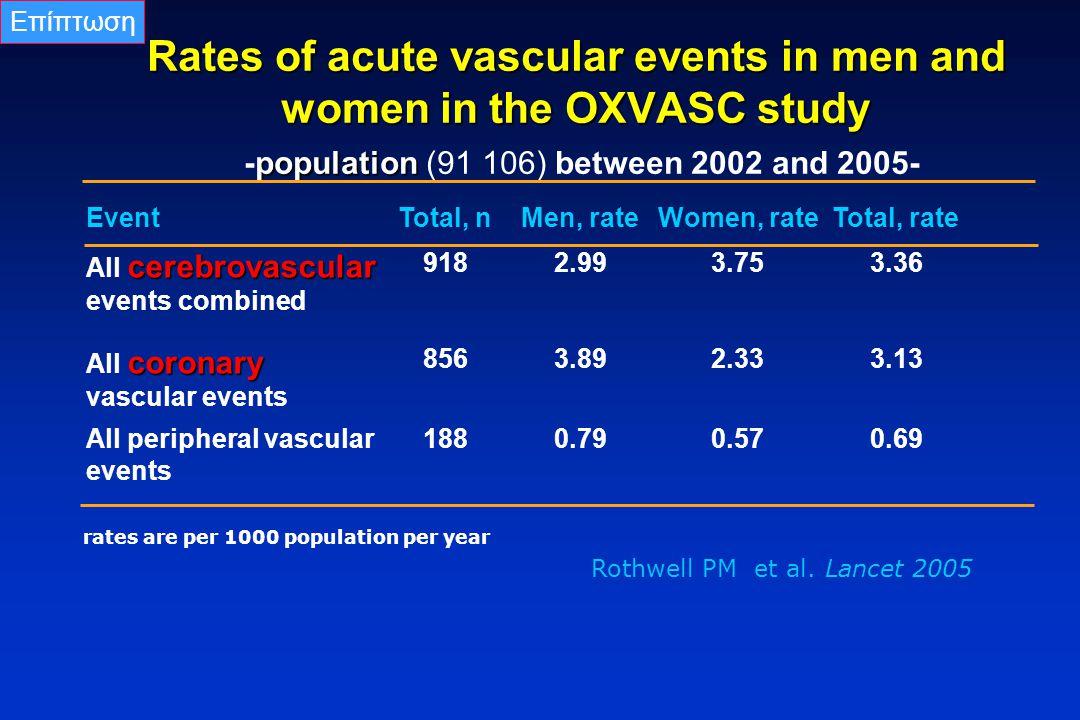 Επίπτωση Rates of acute vascular events in men and women in the OXVASC study -population (91 106) between 2002 and 2005-