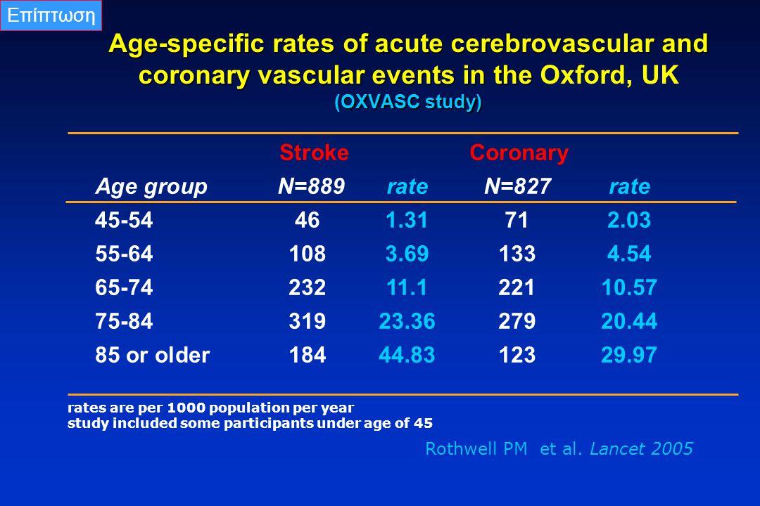 Επίπτωση Age-specific rates of acute cerebrovascular and coronary vascular events in the Oxford, UK (OXVASC study)