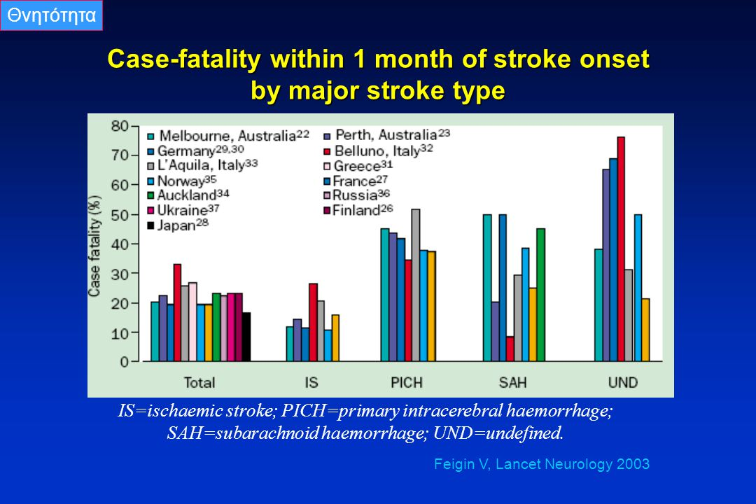 Case-fatality within 1 month of stroke onset by major stroke type