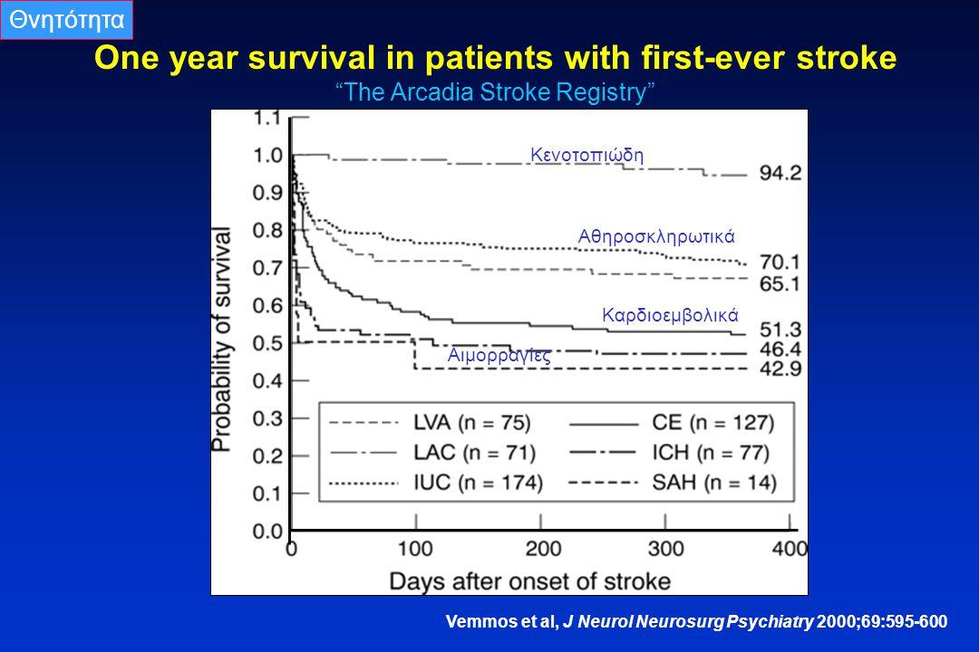 Θνητότητα One year survival in patients with first-ever stroke The Arcadia Stroke Registry Κενοτοπιώδη.
