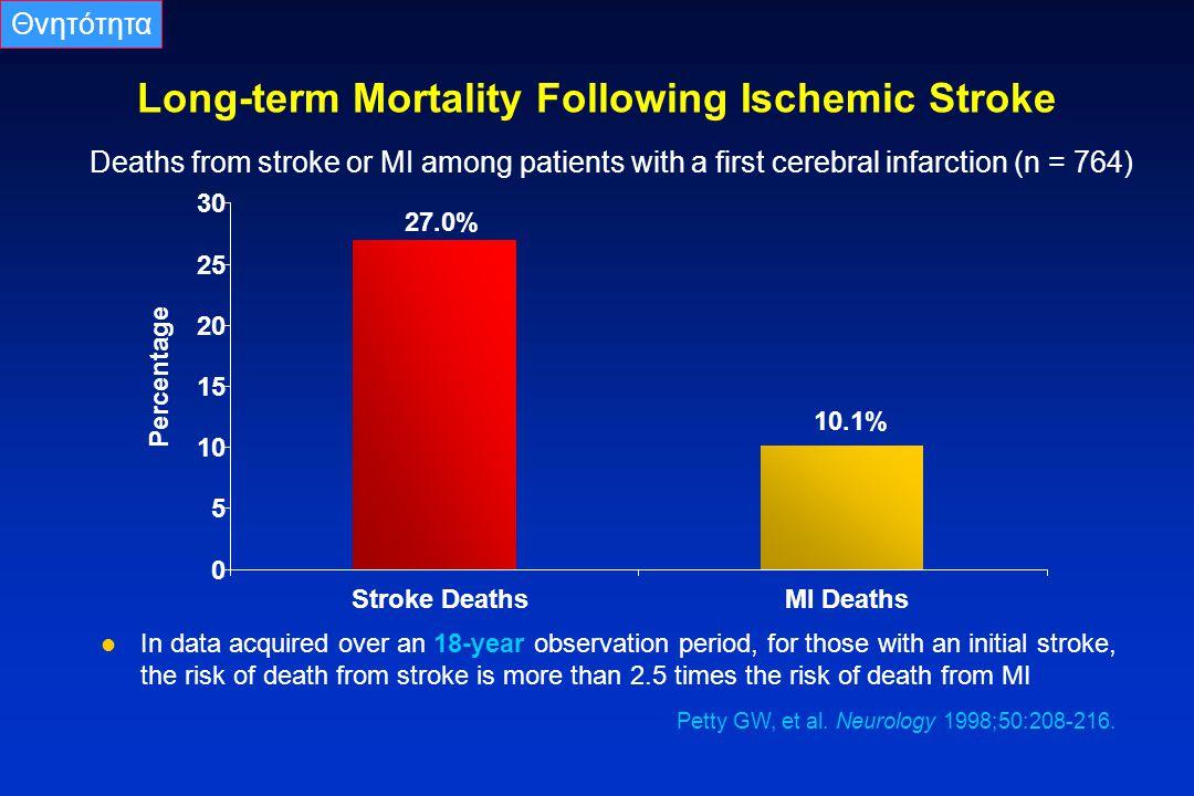 Long-term Mortality Following Ischemic Stroke