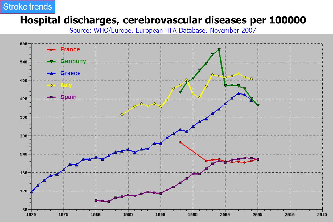 Hospital discharges, cerebrovascular diseases per 100000