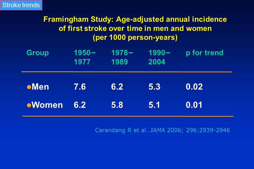 Stroke trends Framingham Study: Age-adjusted annual incidence of first stroke over time in men and women (per 1000 person-years)