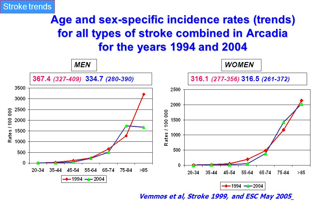 Stroke trends Age and sex-specific incidence rates (trends) for all types of stroke combined in Arcadia for the years 1994 and 2004.