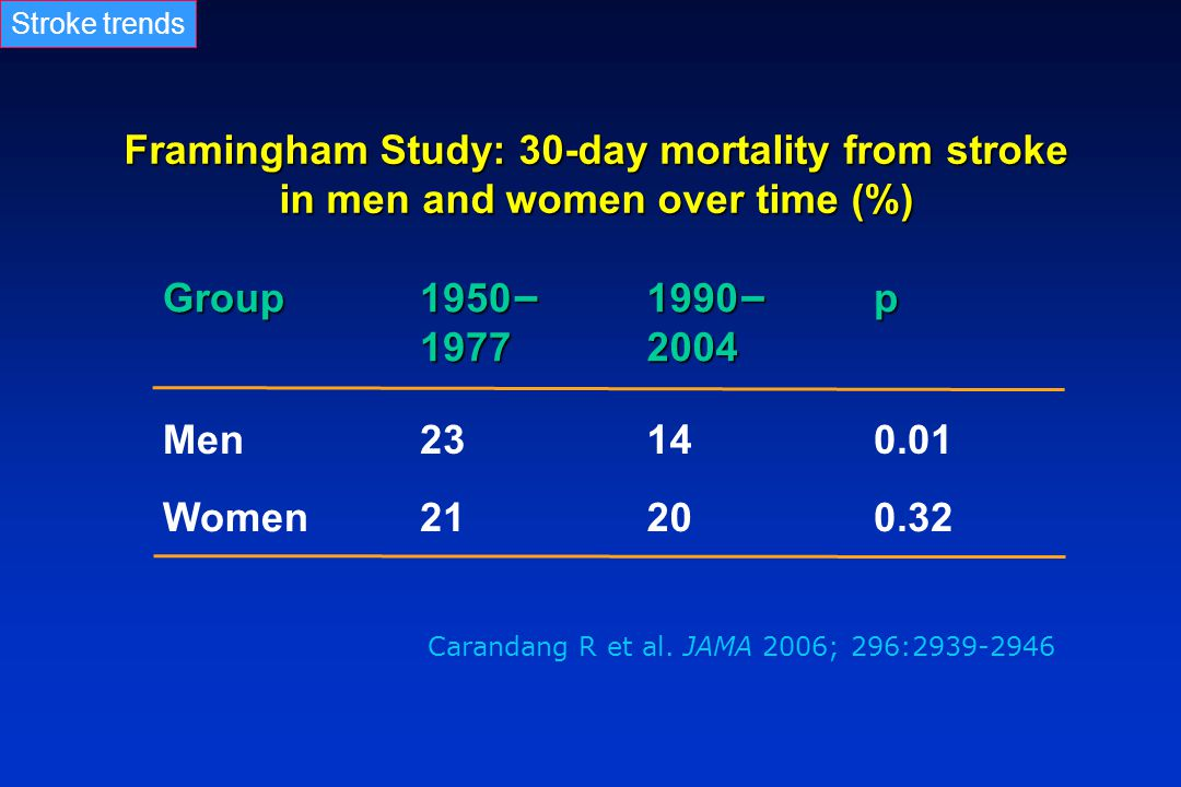 Stroke trends Framingham Study: 30-day mortality from stroke in men and women over time (%) Group.