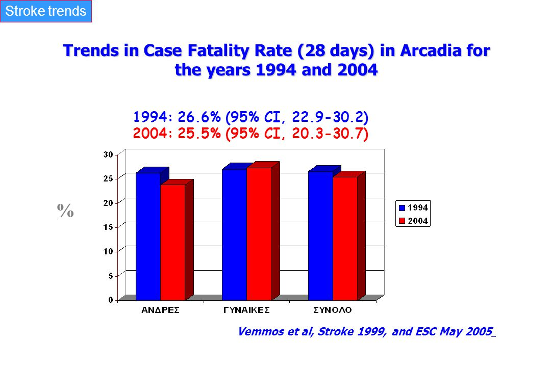 Stroke trends Trends in Case Fatality Rate (28 days) in Arcadia for the years 1994 and 2004. 1994: 26.6% (95% CI, 22.9-30.2)