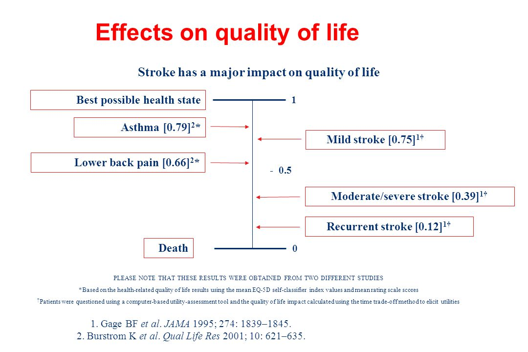 Effects on quality of life