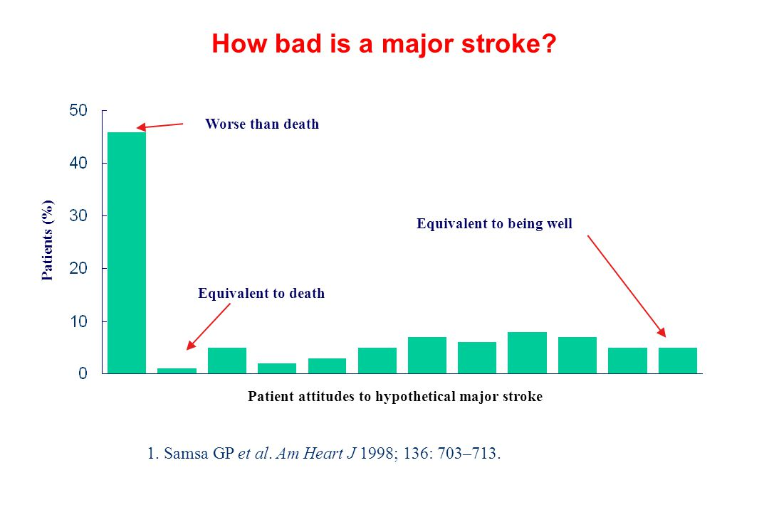 How bad is a major stroke