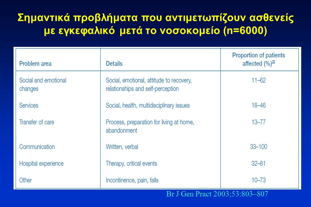 Σημαντικά προβλήματα που αντιμετωπίζουν ασθενείς με εγκεφαλικό μετά το νοσοκομείο (n=6000)