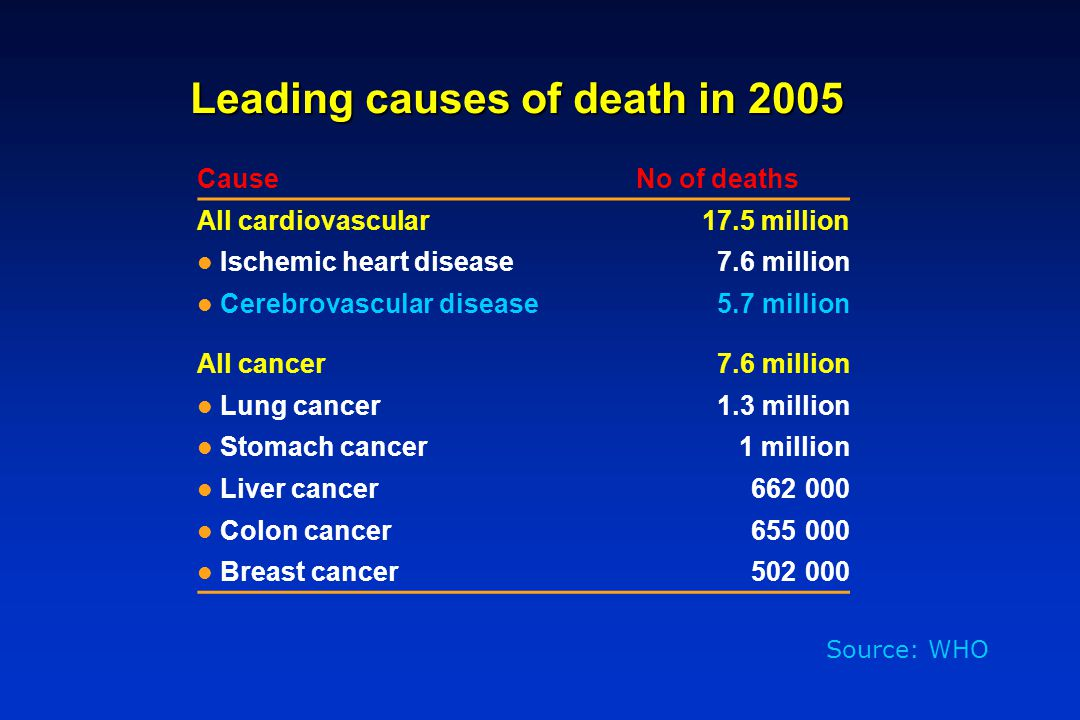 Leading causes of death in 2005