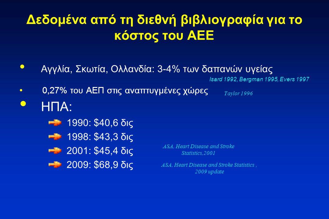 Δεδομένα από τη διεθνή βιβλιογραφία για το κόστος του ΑΕΕ