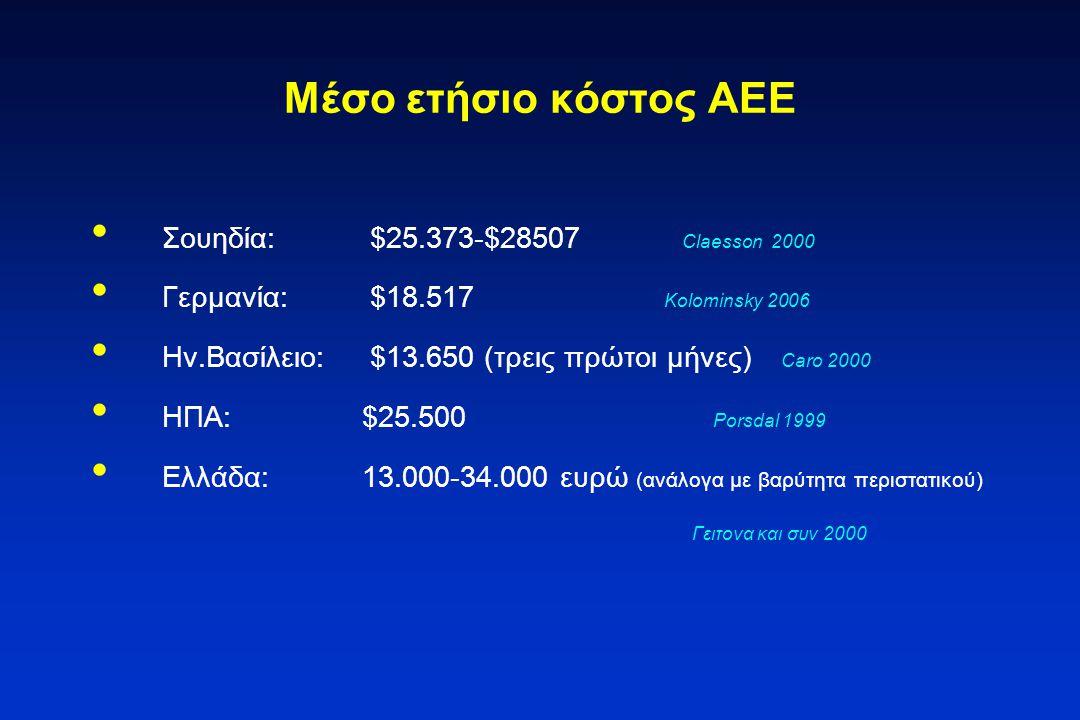 Μέσο ετήσιο κόστος ΑΕΕ Σουηδία: $25.373-$28507 Claesson 2000
