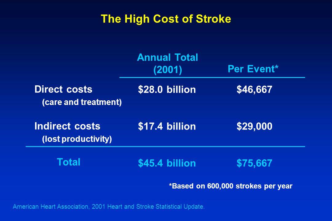 The High Cost of Stroke Annual Total (2001) Per Event* $28.0 billion