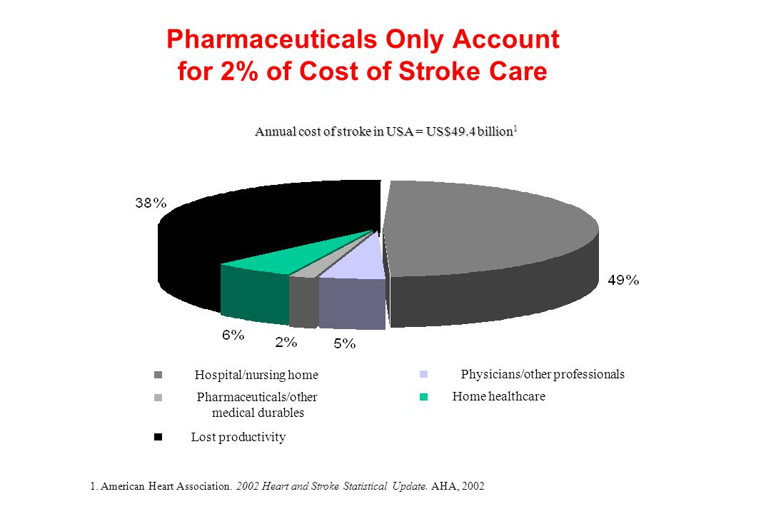 Pharmaceuticals Only Account for 2% of Cost of Stroke Care