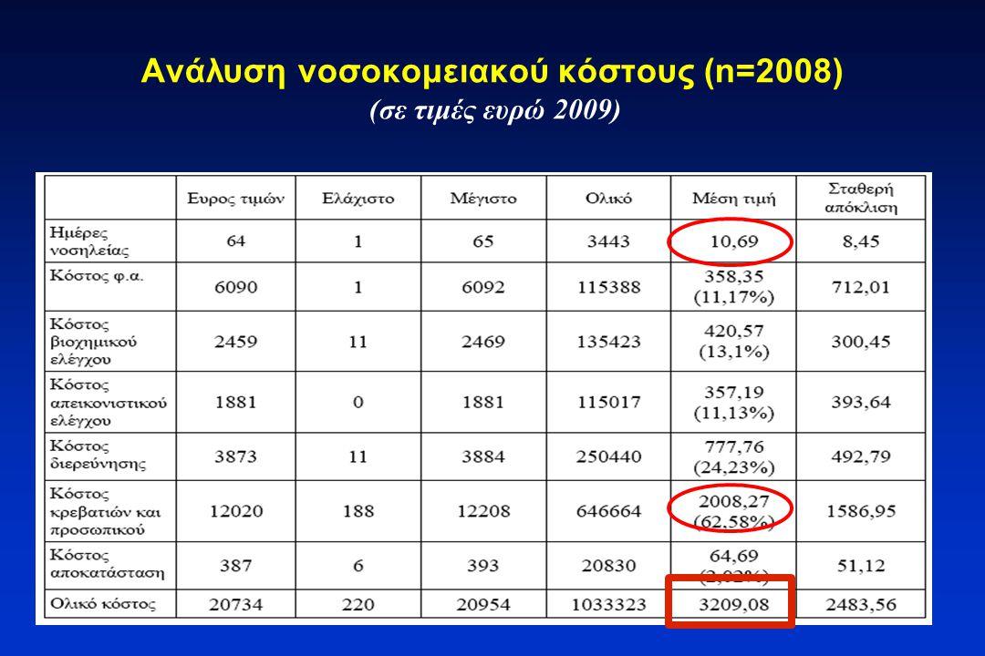 Ανάλυση νοσοκομειακού κόστους (n=2008) (σε τιμές ευρώ 2009)