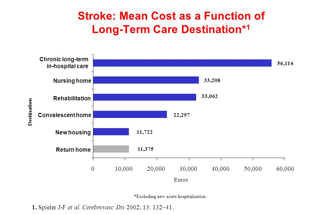 Stroke: Mean Cost as a Function of Long-Term Care Destination*1
