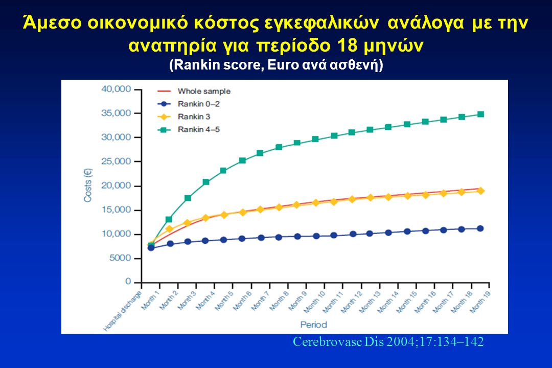 Άμεσο οικονομικό κόστος εγκεφαλικών ανάλογα με την αναπηρία για περίοδο 18 μηνών (Rankin score, Euro ανά ασθενή)