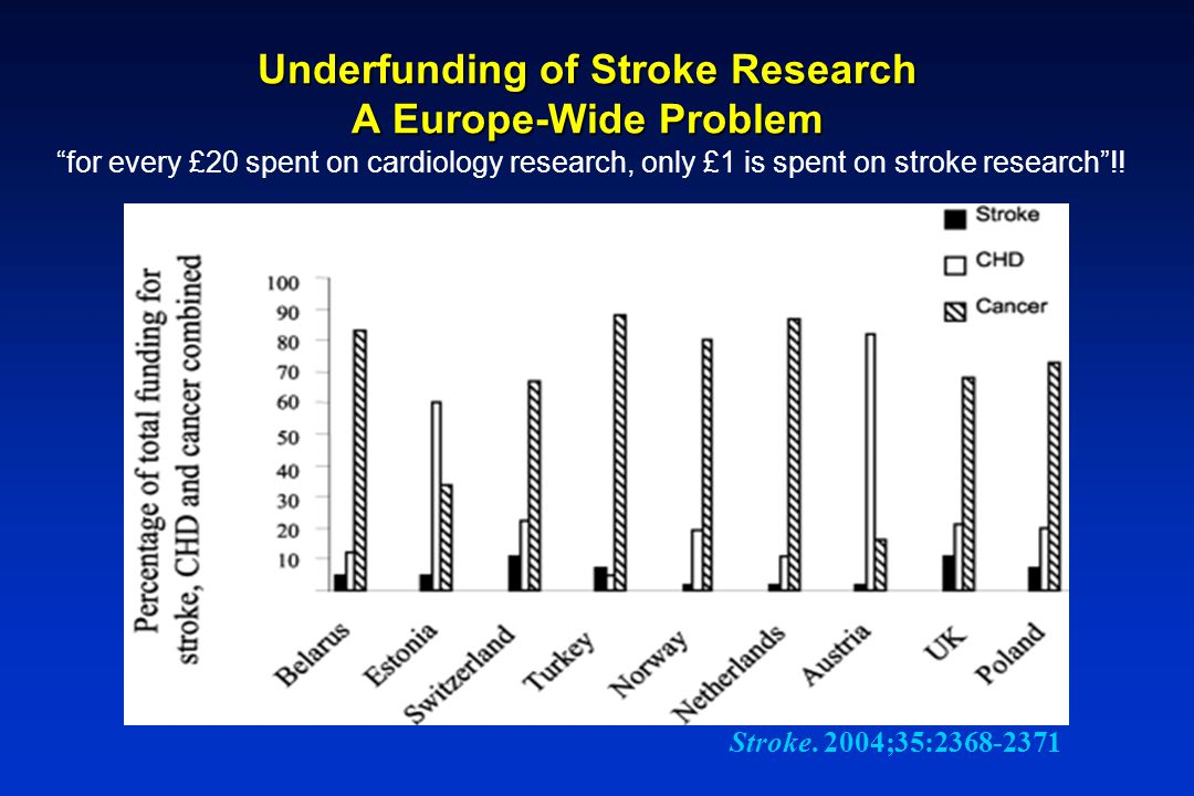 Underfunding of Stroke Research A Europe-Wide Problem
