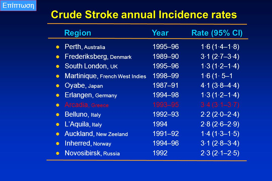 Crude Stroke annual Incidence rates