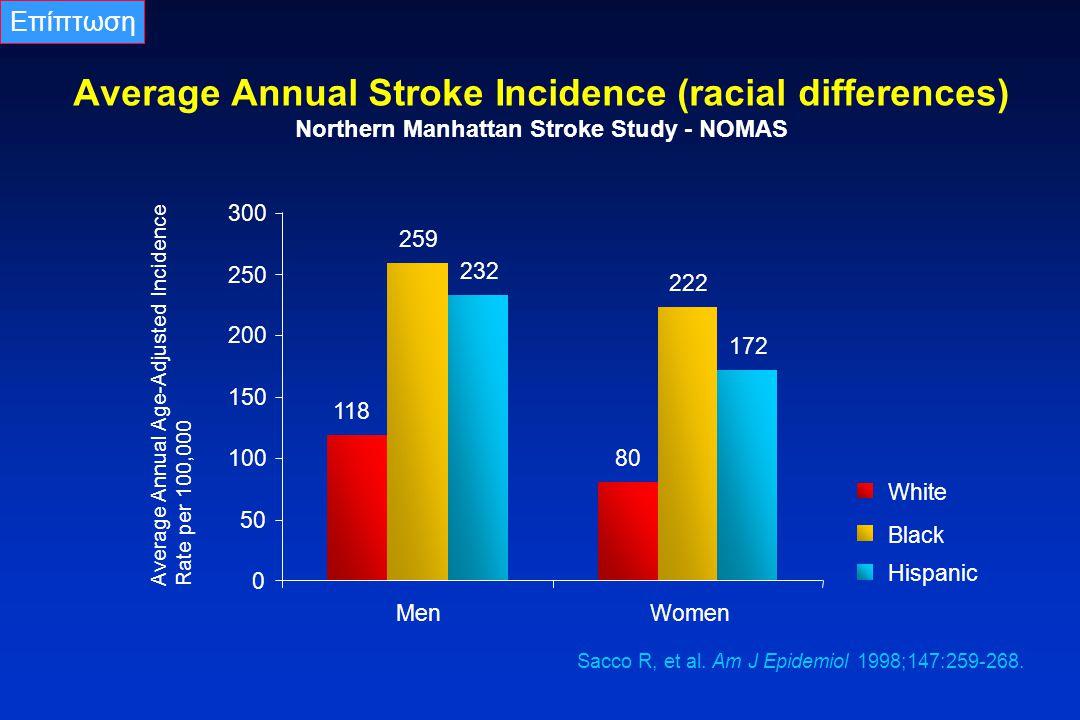 Επίπτωση Average Annual Stroke Incidence (racial differences) Northern Manhattan Stroke Study - NOMAS.