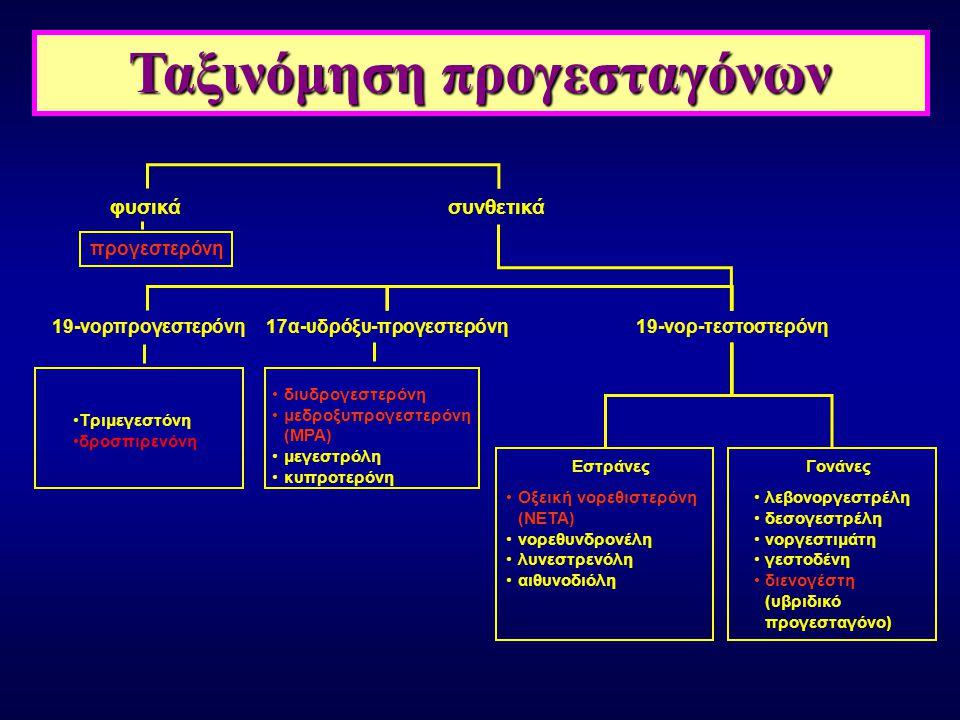 Ταξινόμηση προγεσταγόνων 17α-υδρόξυ-προγεστερόνη