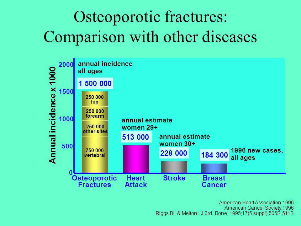 Osteoporotic fractures: Comparison with other diseases