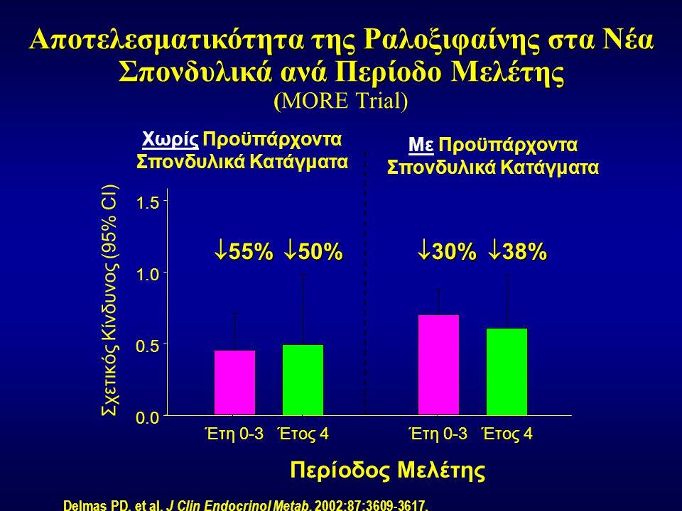 Σχετικός Κίνδυνος (95% CI)