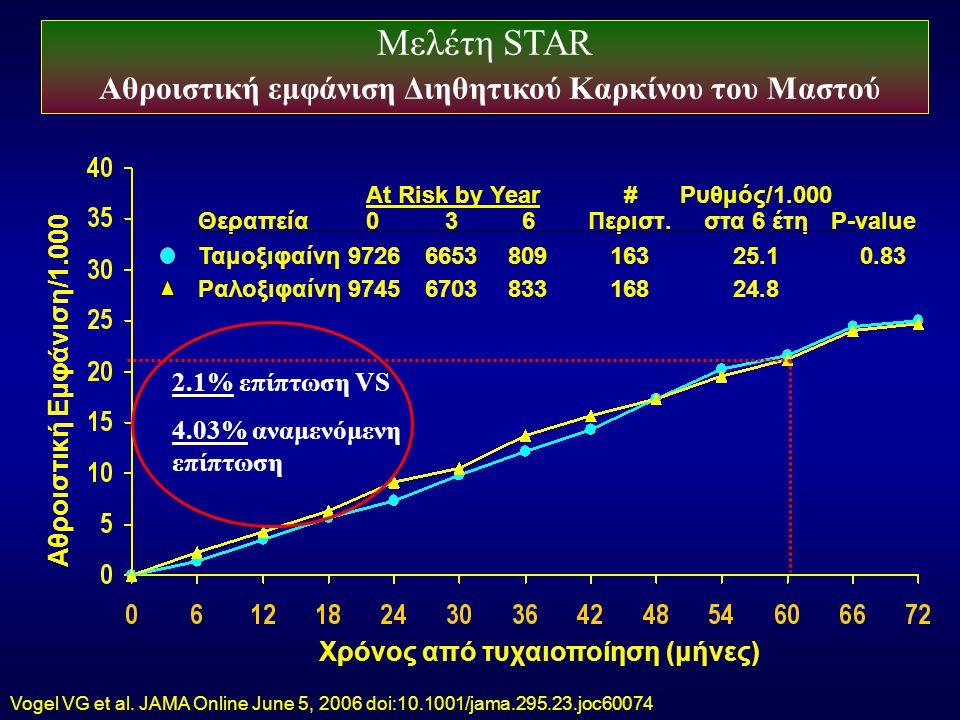 Μελέτη STAR Αθροιστική εμφάνιση Διηθητικού Καρκίνου του Μαστού